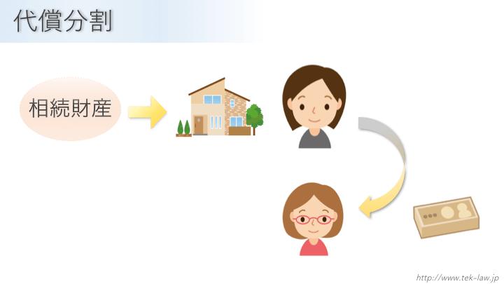 代償分割のイメージ図